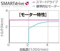 モーター回路を100回転で3Nの低速高トルクでコントロールするスマートドライブテクノロジー