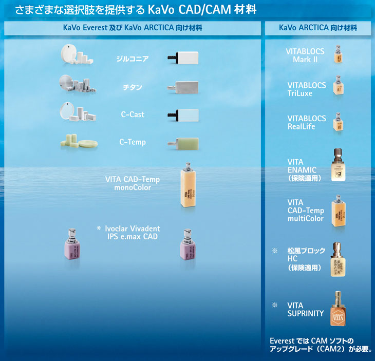 ARCTICA Elements